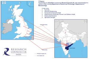 Illustration of the Research Council portfolio in Hyderabad (Andhra Pradesh and Telangana), noting approximate Principal and selected Co-Investigator locations