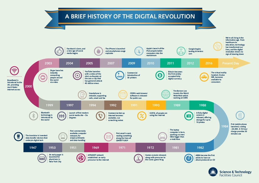 Digital Revolution Timeline (click to expand)