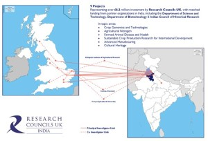 Illustration of the Research Council portfolio in Chandigarh, noting approximate Principal and selected Co-Investigator locations
